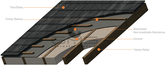 Roof Insulation Ireland